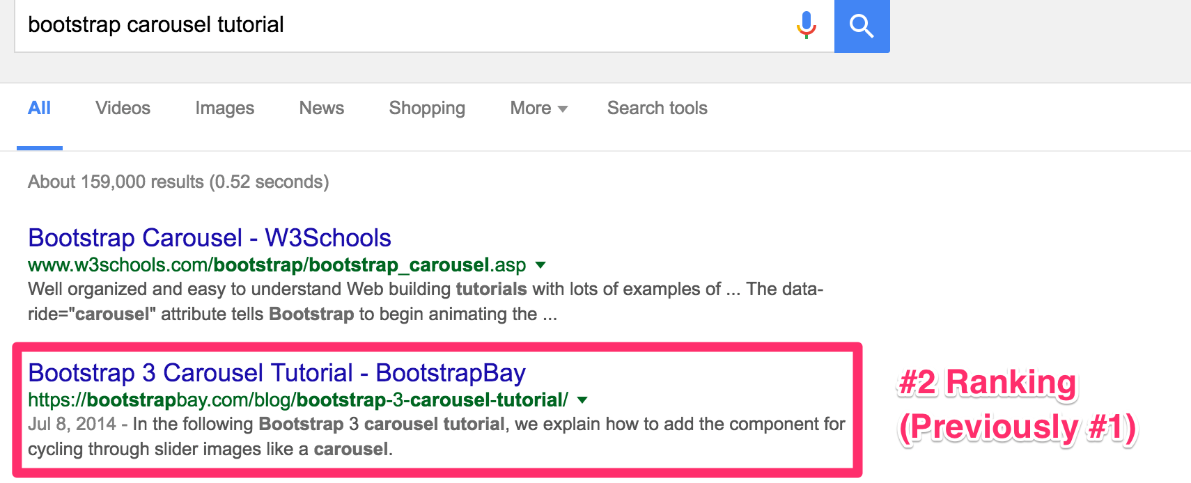 Bootstrap carousel ranking