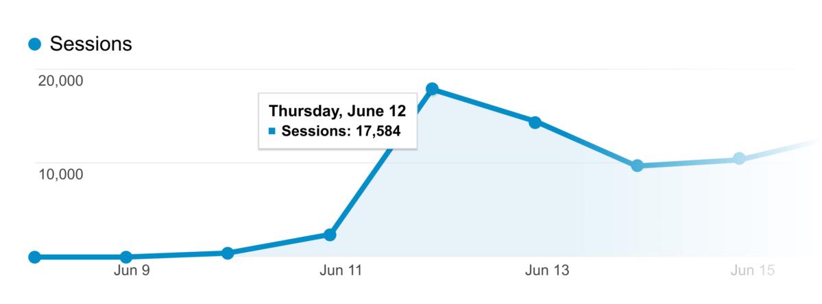 traffic-spike