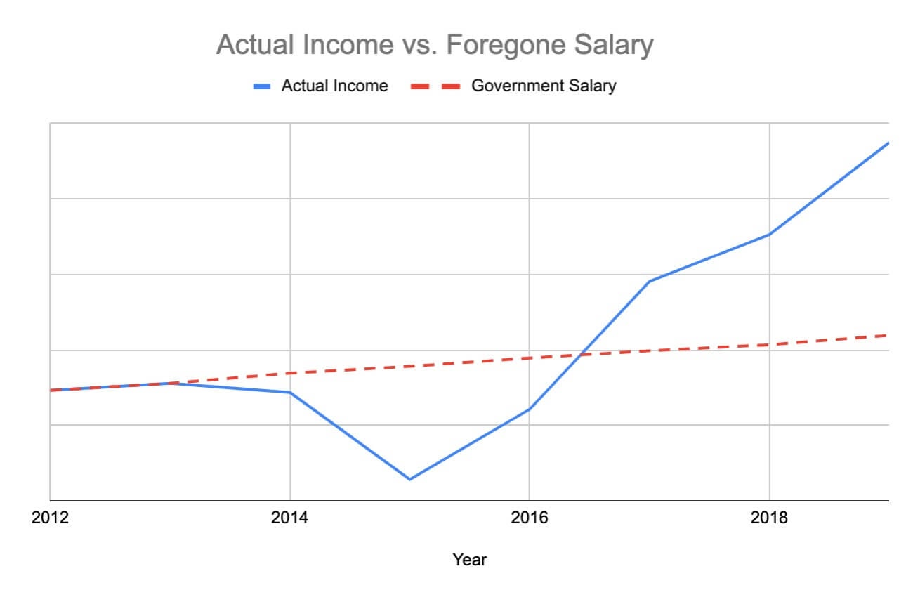 actual income vs foregone salary