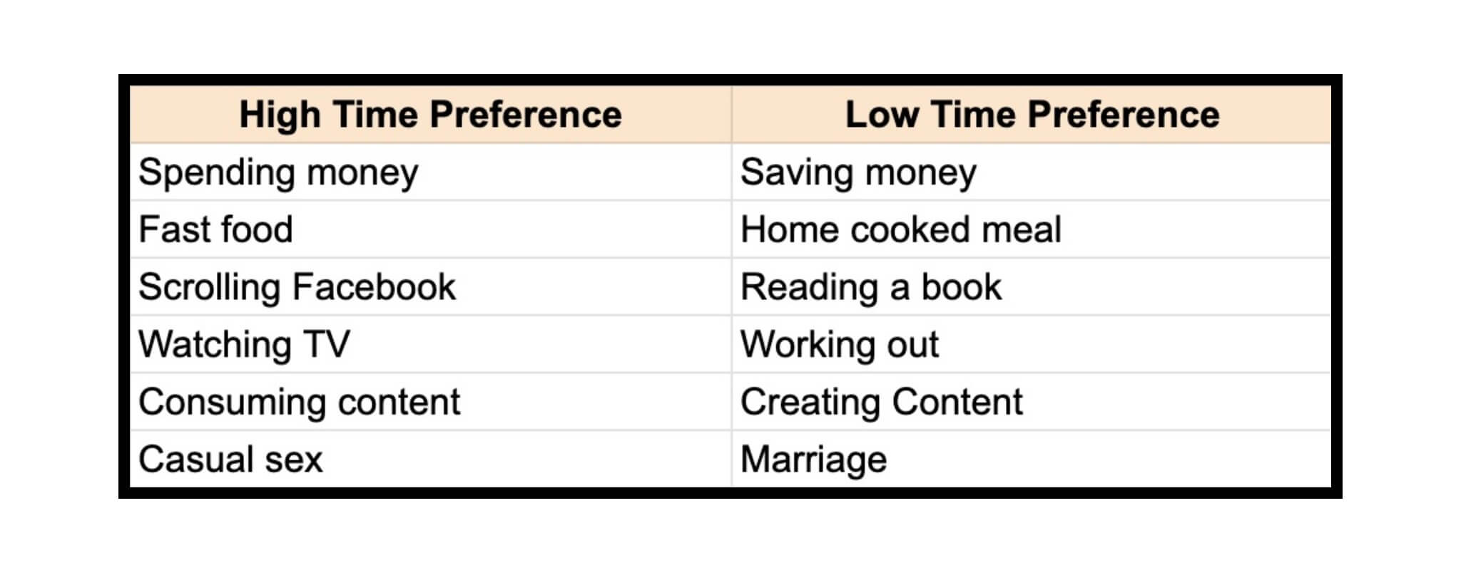 High time preference vs. low time preference