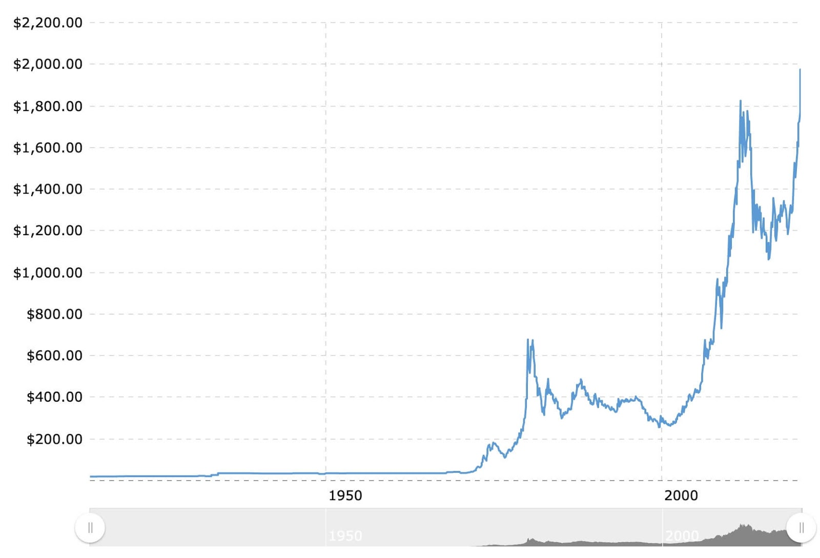 100 year gold price