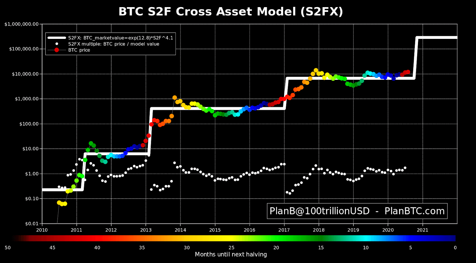 Bitcoin S2F cross asset model