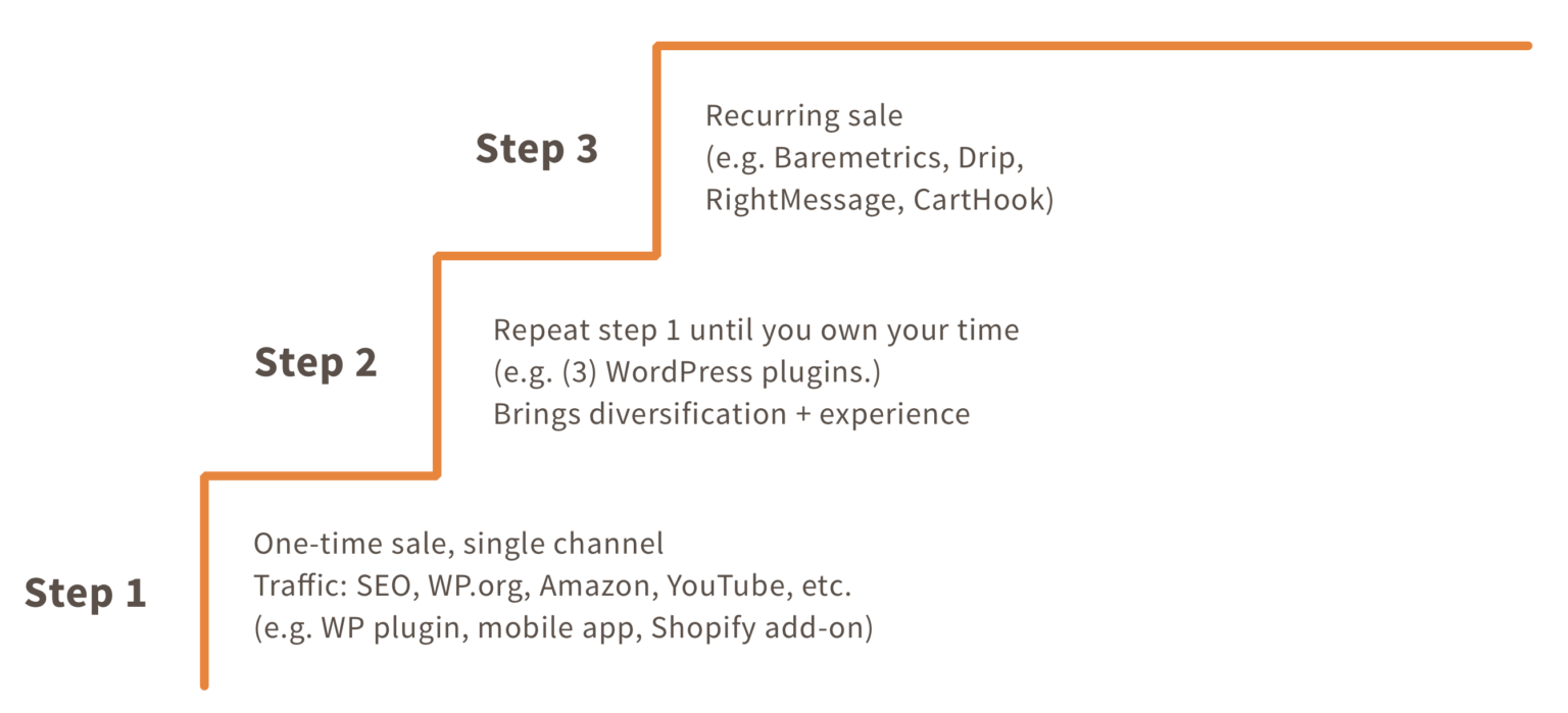 The stair step approach to bootstrapping